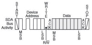 Working with TWI (I2C) sensors / Devices