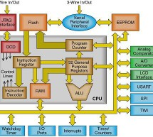 How to choose a MicroController