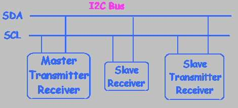 I2C Bus for ATtiny and ATmega168