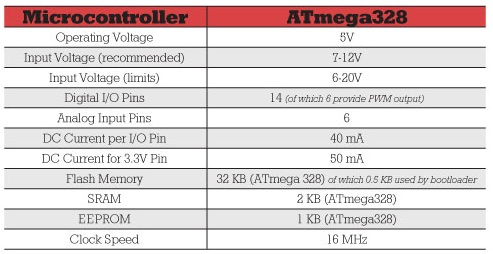 Hardware specifications of the Arduino UNO
