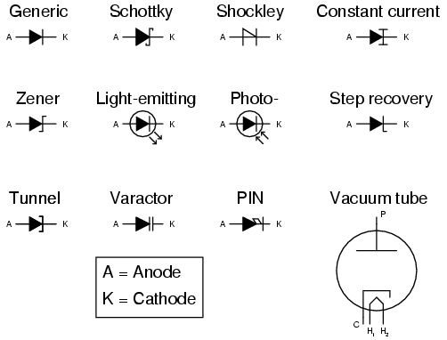 Led , Photo Transistor, Photo Diode,Zener Diode,Schottky Diode,Vacuum Tube Led On Led Off Schematic Symbol