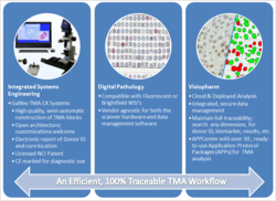 From TMA to Z: Visiopharm and Integrated Systems Engineering Announce Collaboration on a Platform for Data Management and Efficient Workflow in TMA Based Research