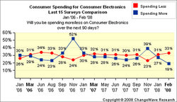 Huge Decline in Consumer Electronics Spending According to Latest ChangeWave Survey