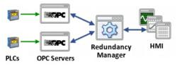 New Cogent White Paper Simplifies Redundancy for OPC