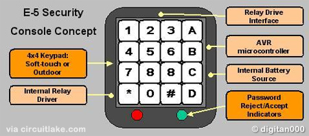 AVR Security Keypad Lock