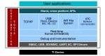 TI Launches RTOS for Microcontrollers