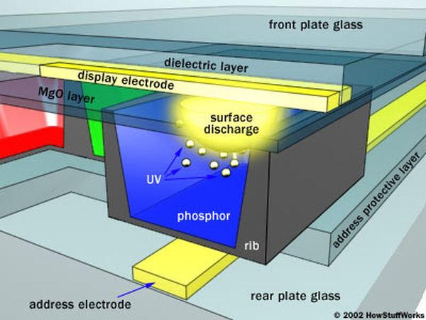 How Plasma Displays Work