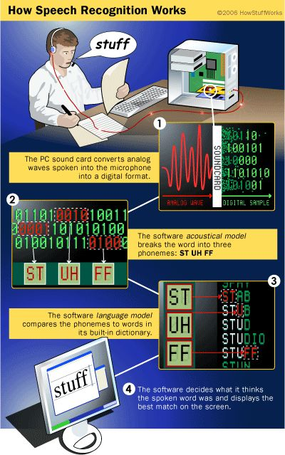 How Speech Recognition Works