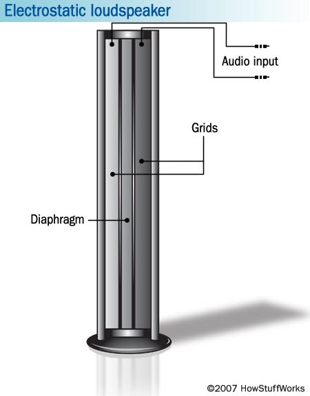 How the Dyson Bladeless Fan Works