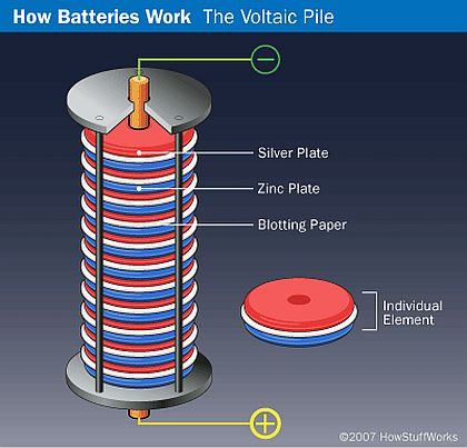 How Do Batteries in Electric Cars Work?
