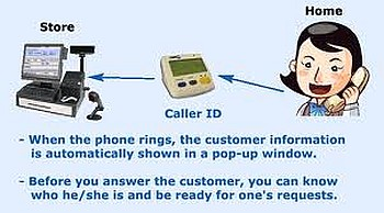 How does Caller ID work?