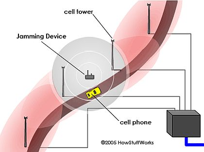 How cell phone jammers work atmega32 avr cell phone jammers ccuart Image collections