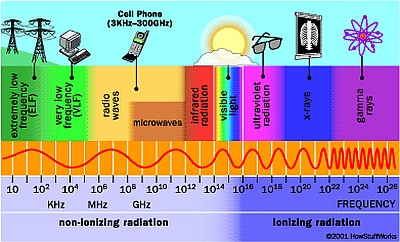 How Cell-phone Radiation Works