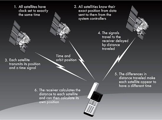 How GPS Phones Work