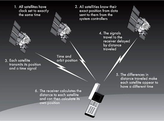 GPS Phones Work