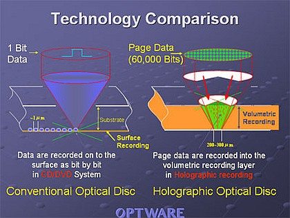 holographic versatile disc Japanese optware announced that the first generation of its holographic versatile disc (hvd) will be available in the us market next summer the company announced today the establishment of the optware corporation of america inc, a new company based in the us, that will help the promotion of the next generation mass storage system.