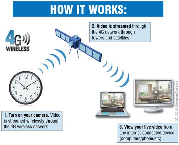 How 4G Works