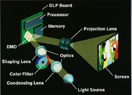 How DLP Sets Work