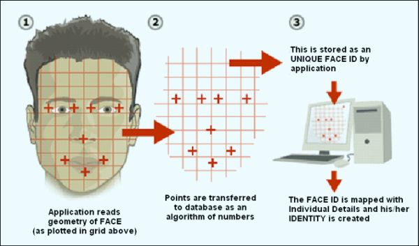 How Facial Recognition Systems Work