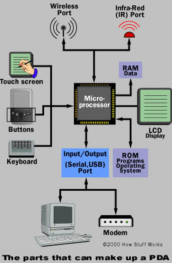 AVR Programmer using ATTINY2313 microcontroller