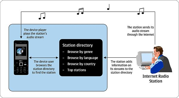 How Internet Radio Works