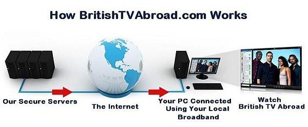 How Internet TV Works