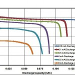 Measurement for Lithium-Ion Batteries