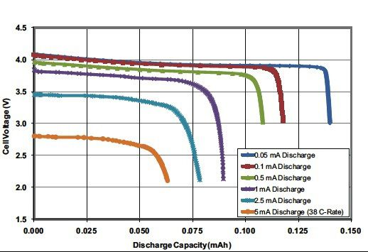 Advanced ICs Simplify Accurate State-of-Charge Measurement for Lithium-Ion Batteries
