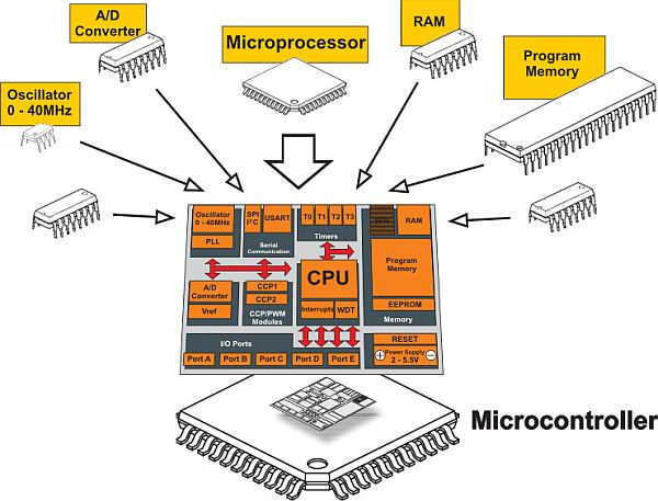 How Microcontrollers Work