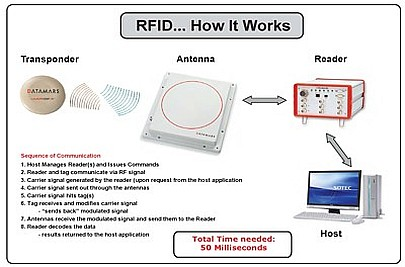 RFID_How it works