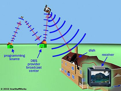 Satellite HD How Satellite HD Works