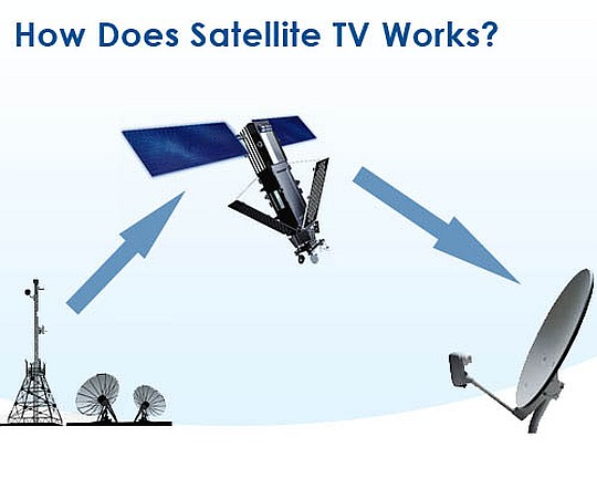 """uses and abuses of satellite tv One of the unique contributions of this time is """"internet"""" this mixed w-process of satellite technology and computer has brought an all pervading achievable of human welfare world internet could be the abbreviated form of international network."""