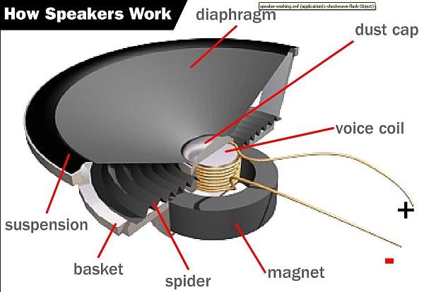 Speakers Work