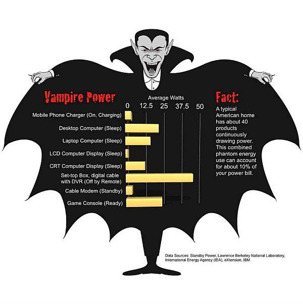 How Vampire Power Works