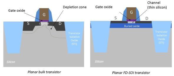 fully_depleted_transistors
