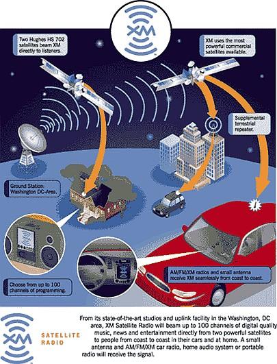 How Satellite Radio Works