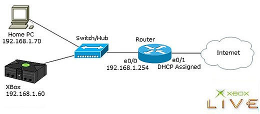 HVProg using ATmega8535 microcontroller