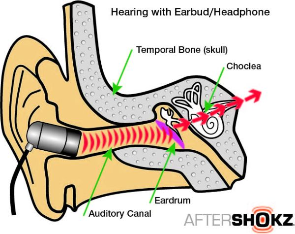 How Bone-conducting Headphones Work