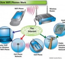 How WiFi Phones Work