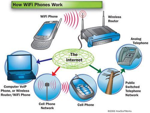 How WiFi Phones Work