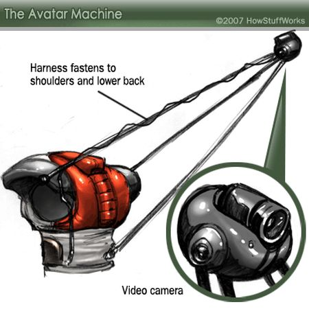 How the Avatar Machine Works