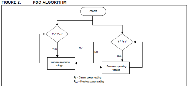Practical Guide to Implementing Solar Panel MPPT Algorithms