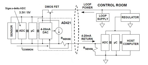 Smart Sensors in 4 to 20 mA Control Loops