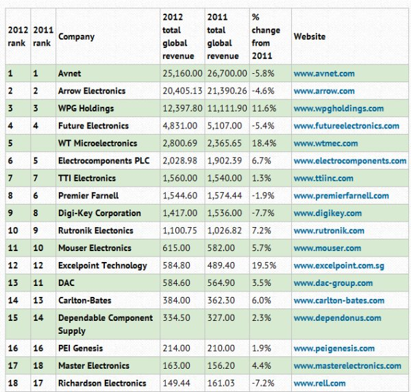Top 25 global electronics component distributors