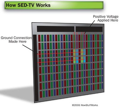 How SED-TV Works