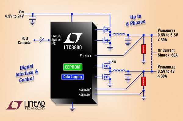 Digital Voltage Regulator Control Using PMBus