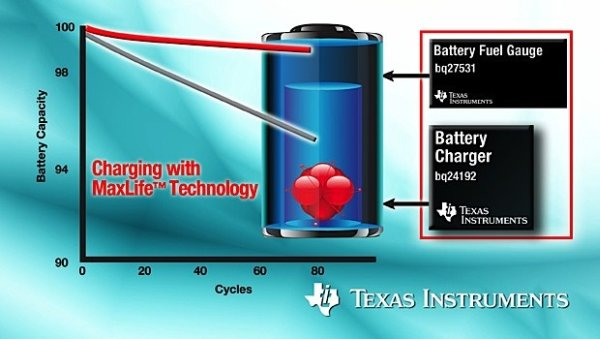 Texas Instruments releases new battery saving technology