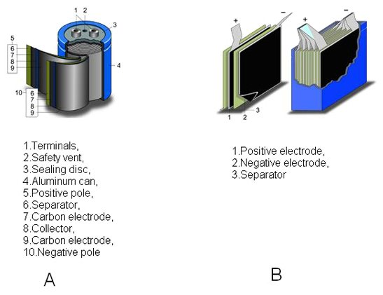 Supercapacitor Options for Energy-Harvesting Systems