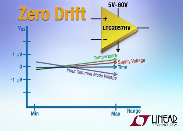 High Voltage, Low Noise Zero-Drift Operational Amplifier