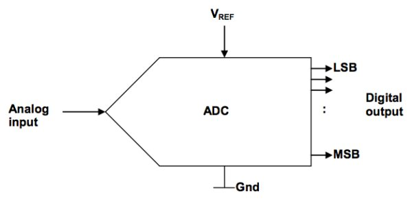Understanding ADC parameters for accurate analog